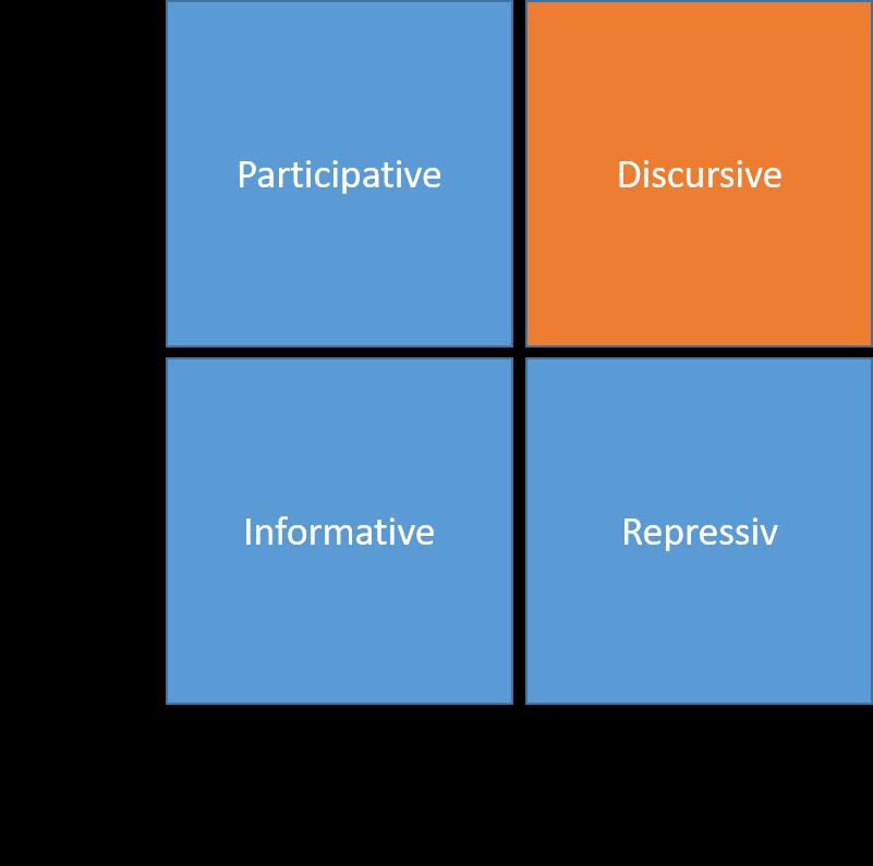 Stakeholder-Portfolio